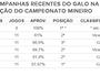 Perto de recorde, Galo tem sua melhor campanha no Mineiro desde 2014