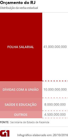 Orçamento da verba estadual no Rio (Foto: Editoria de Arte/G1)