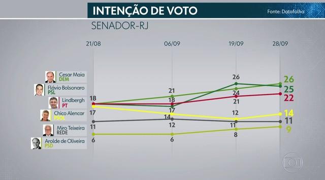 Instituto Datafolha divulga pesquisa sobre disputa por vagas de senador pelo RJ