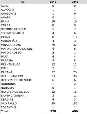 Tabela das inscrições pelo nome social, dividida por Estados (Foto: Ministério da Educação)