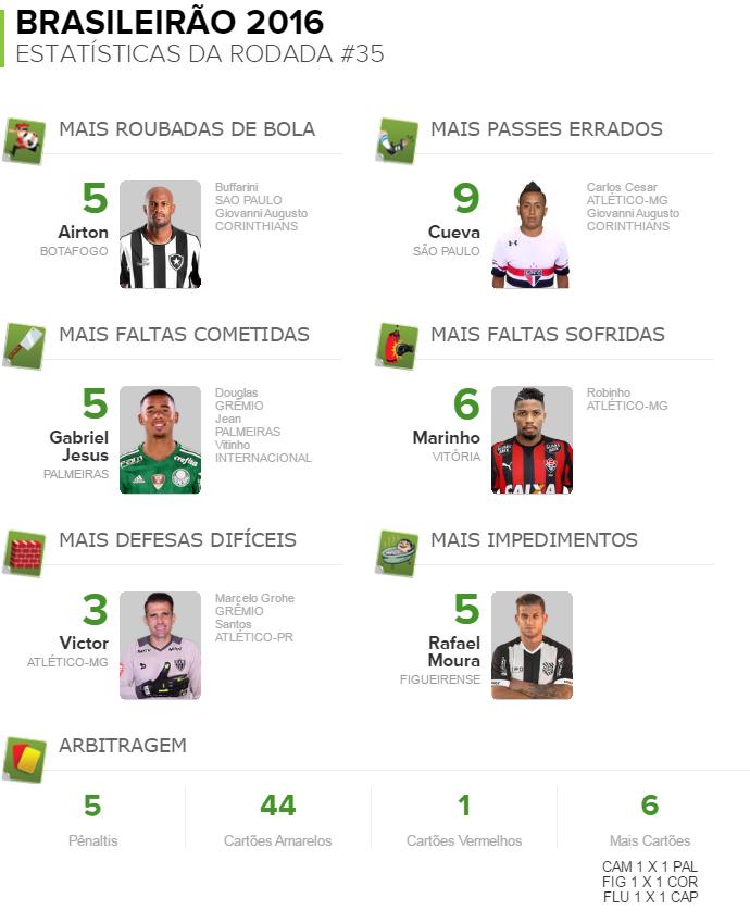 Números da rodada 35 (Foto: Globoesporte.com)