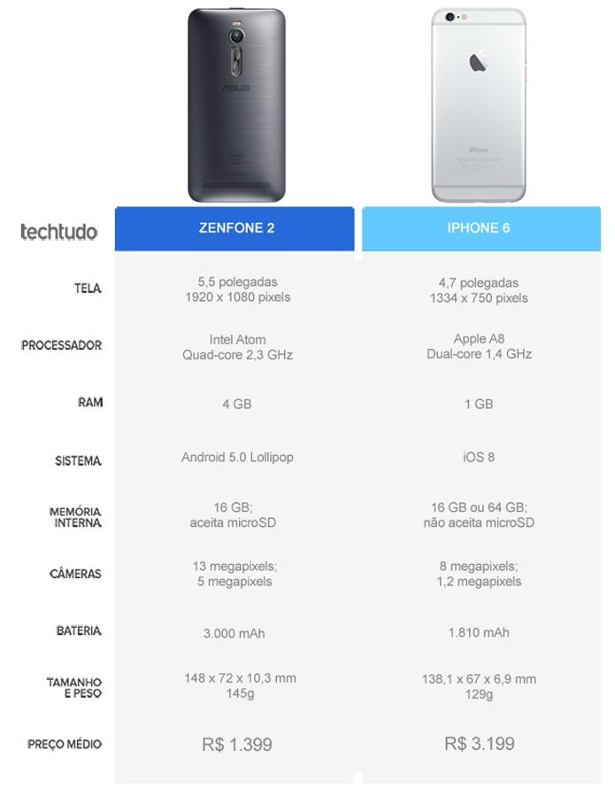 Tabela comparativa entre o Zenfone 2 e o iPhone 6 (Foto: Arte/TechTudo)