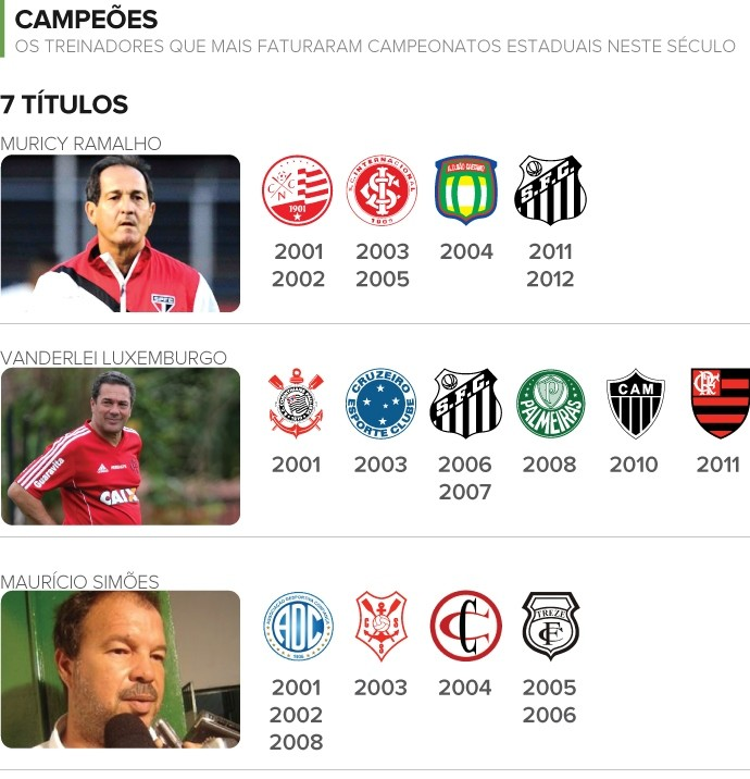 Treinador campeões estaduais parte 1