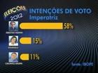 Sebastião Madeira tem 59% dos votos válidos em Imperatriz, diz Ibope