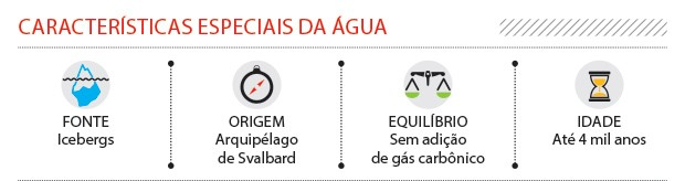 Características especiais da água (Foto: Divulgação)