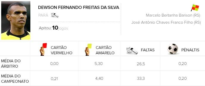 Info Arbitragem brasileirão - Dewson Fernando Freitas da Silva - Flamengo x Fluminense (Foto: Globoesporte.com)