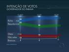 Beto Richa tem 44%, Requião, 30%, e Gleisi, 10%, mostra Datafolha