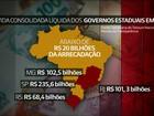 Dívidas de estados passaram do 'limite de alerta' em 2015