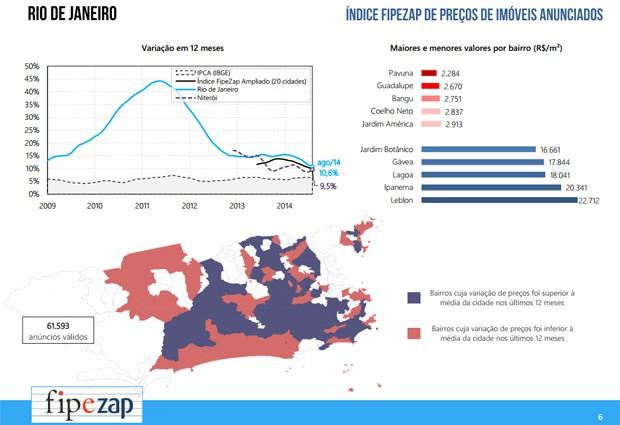 Índice FipeZap de preços de imóveis anunciados (Foto: Reprodução / FipeZap)