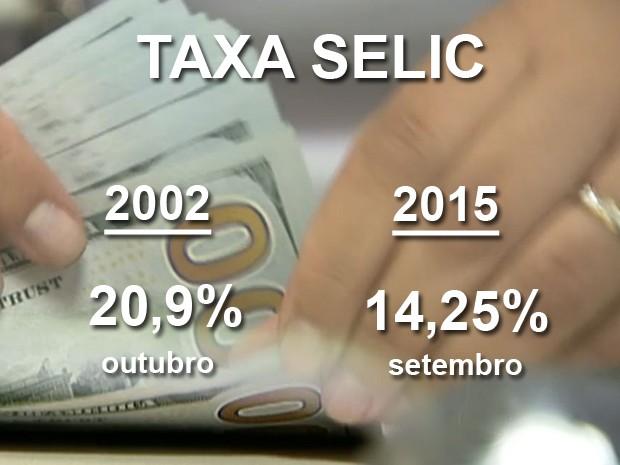 cartela selic (Foto: Reprodução/TV Globo)