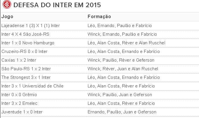 Tabela defesa Inter (Foto: Tomás Hammes / GloboEsporte.com)