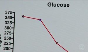 Confira uma dieta com baixo e moderado índice glicêmico