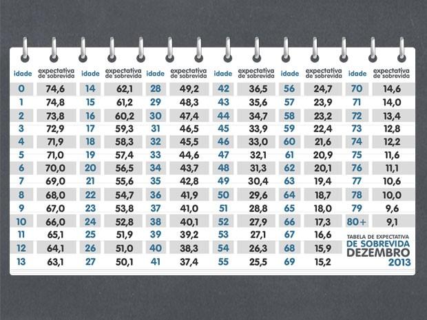 Tabela do IBGE com a expectativa de sobrevida  (Foto: EPTV)