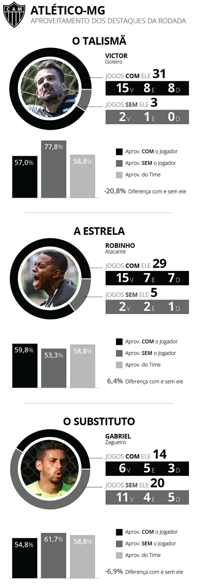 info-aproveitamento-atletico-mg-v (Foto: GloboEsporte.com)