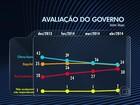 Dilma vai de 40% para 37% mas ainda ganha no primeiro turno, diz Ibope
