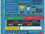 Estudo científico aponta Fangio como melhor da F1. Senna é 5º, Schumi, 9º