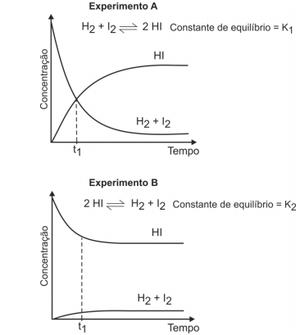 Gráfico dos experimentos (Foto: Reprodução/Fuvest)