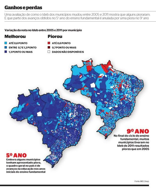 ganhos e perdas (Foto: MEC/Inep)