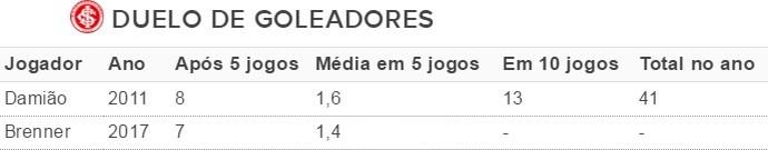 Tabela gols Brenner Leandro Damião Inter (Foto: Reprodução)