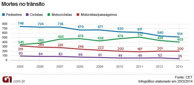 Mortes no trânsito de São Paulo (Foto: Arte/G1)