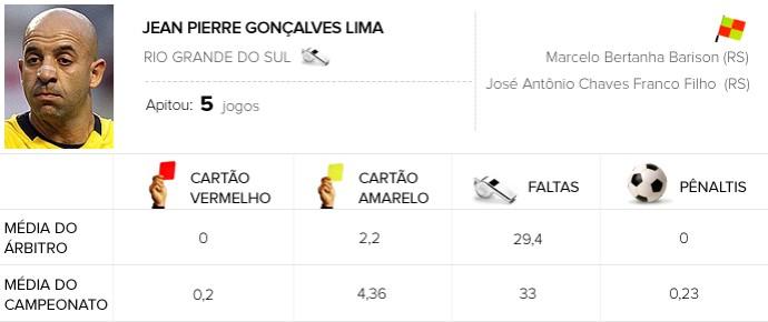 Atlético-PR x Flamengo  Jean Pierre Gonçalves Lima  info Arbitragem (Foto: Editoria de Arte)