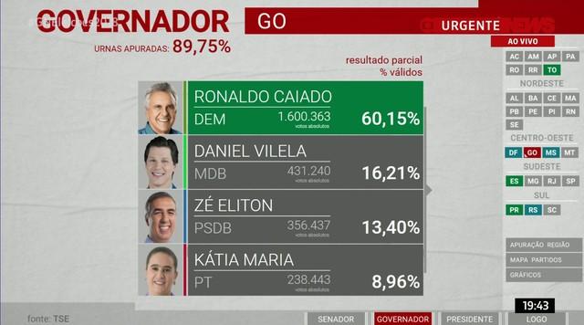 Ronaldo Caiado é eleito governador de Goiás