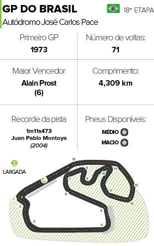 Horários Circuito corrida GP Brasil (Foto: Globoesporte.com)
