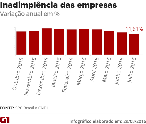 inadimplencia das empresas (Foto: G1)