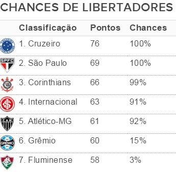 Chances de Libertadores 24/11 (Foto: GloboEsporte.com)