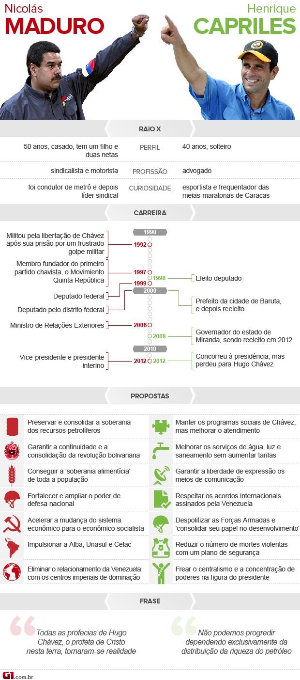 arte - venezuela candidatos - 9/4  (Foto: Arte/G1)