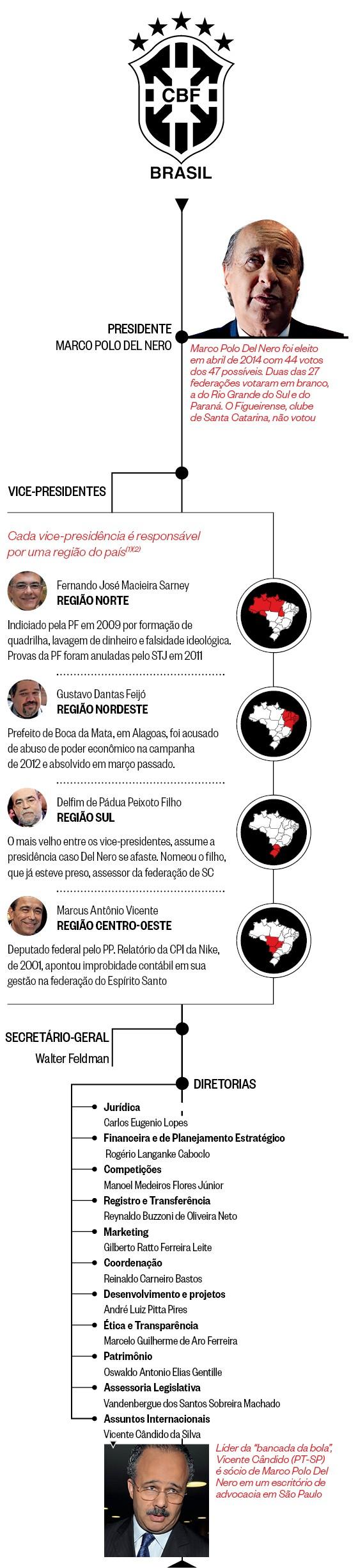Como a CBF foi mantida com o apoio de dirigentes regionais acusados de corrupção (Foto: Revista ÉPOCA)