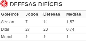 Tabela defesas Inter (Foto: Reprodução)