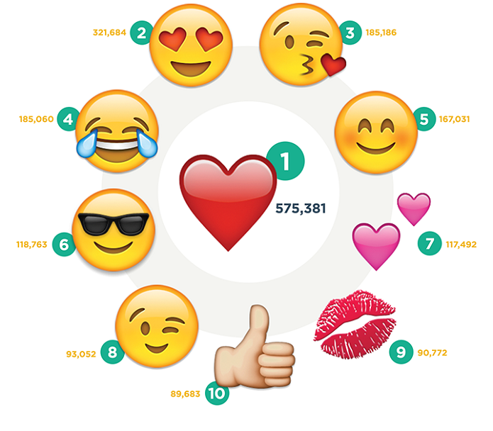 Estes são os 10 emoticons mais populares (Foto: Divulgação/Curalate)