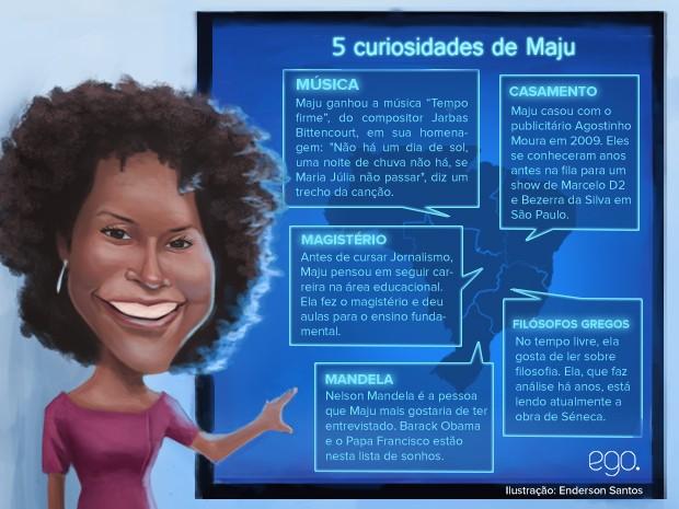 5 curiosdidades de Maju (Foto: Ilustração: Enderson Santos / Ego)