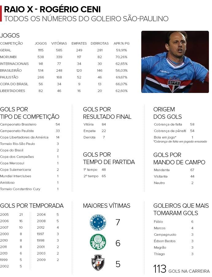 Info Numeros ROGERIO CENI (Foto: Infoesporte)