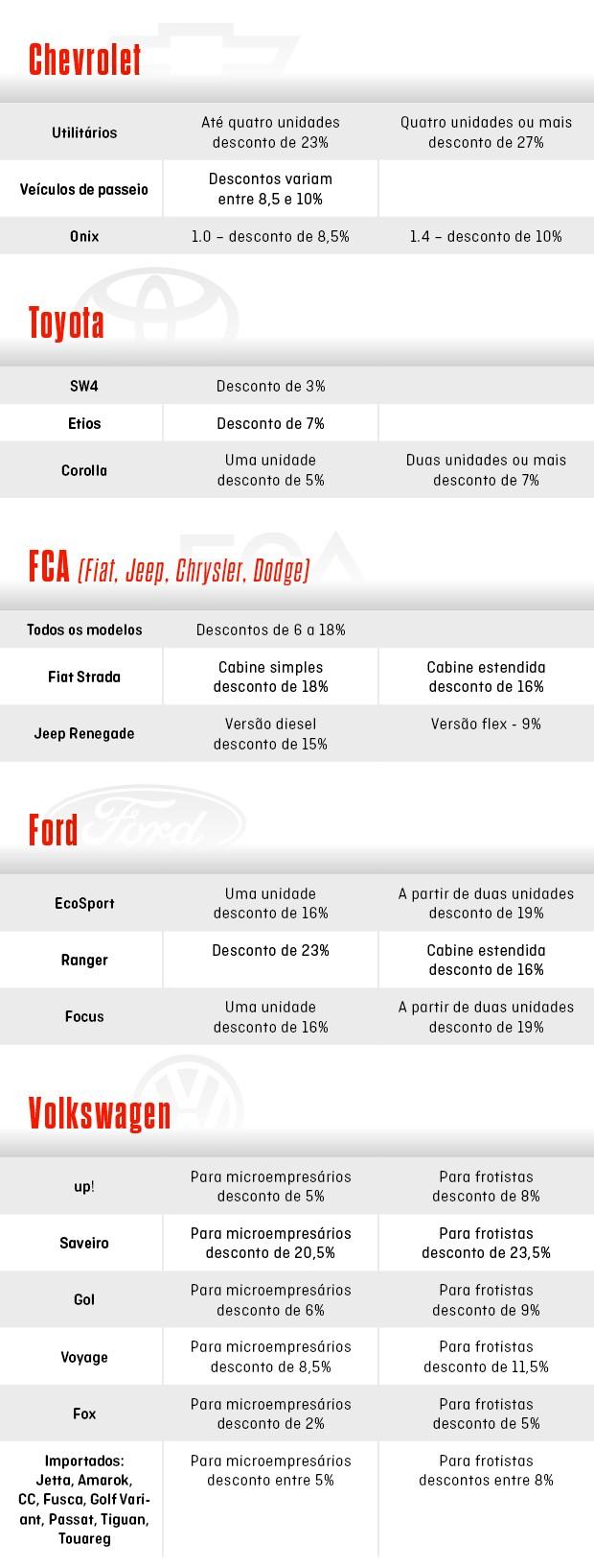 Descontos para compra de veículos com CNPJ (Foto: Divulgação)