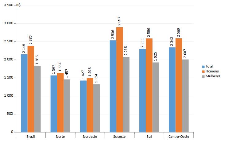 Rendimento médio mensal real, efetivamente recebido no mês de referência,  de todos os trabalhos, a preços médios de 2016, segundo o sexo - 2016 (Foto: IBGE)