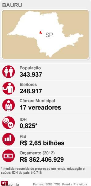 Dados da cidade de Bauru.  (Foto: arte/ G1 )