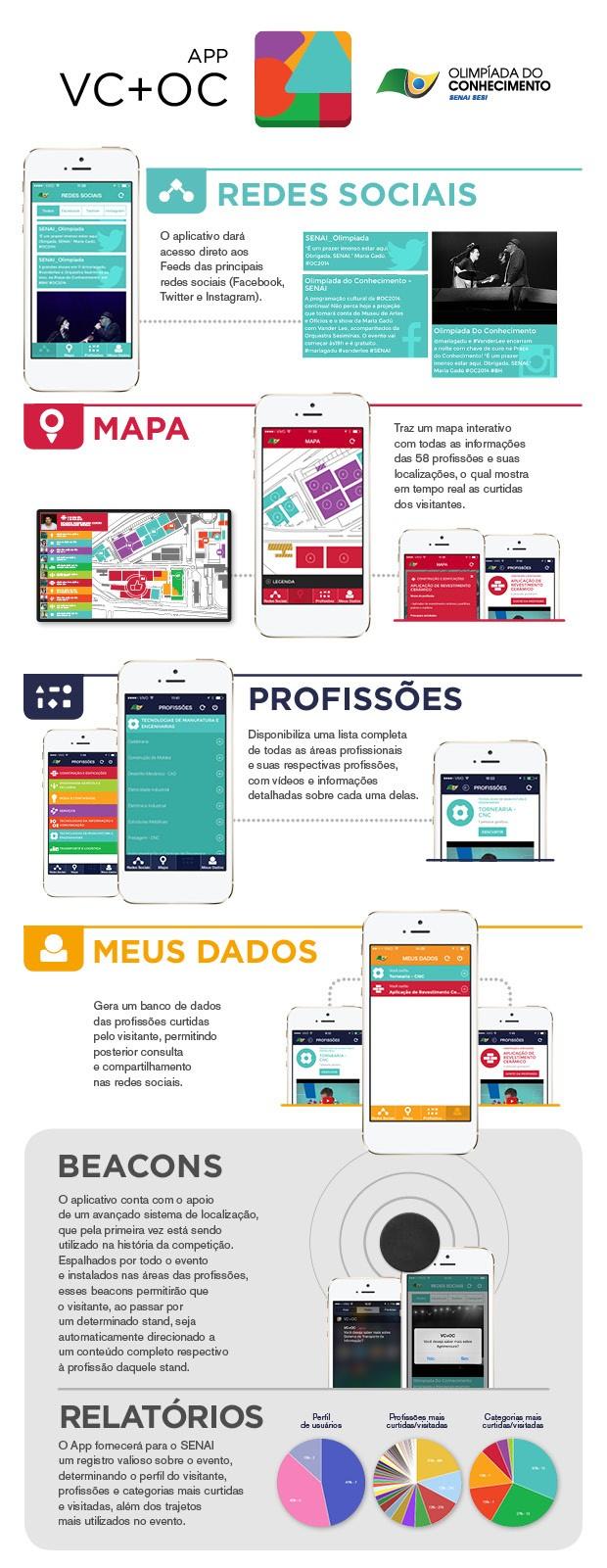 Infográfico Aplicativo Olimpíada do Conhecimento (Foto: Editor de Arte/Lowfat)