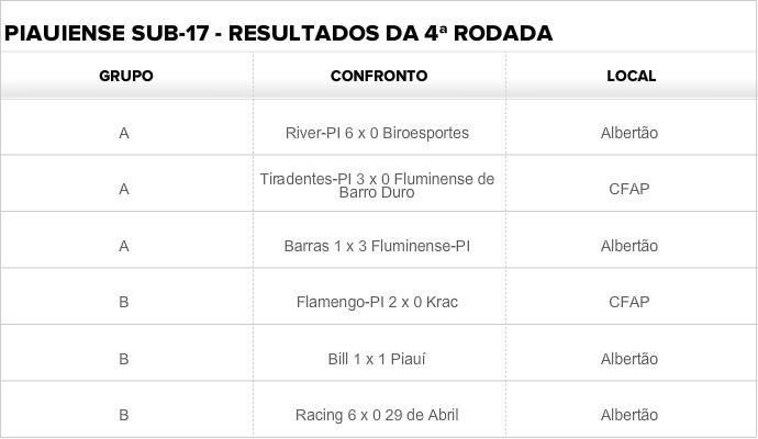 Resultados da quarta rodada do Piauiense sub-17 (Foto: GloboEsporte.com)