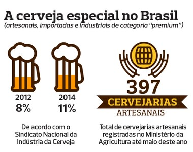 arte-cerveja-artesanal-brasil-eua (Foto: Globo Rural)
