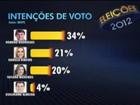 Candidatos de Campina Grande falam sobre os números do Ibope