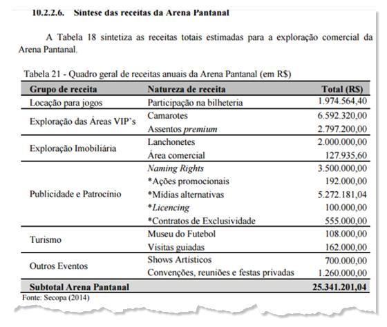 A receita anual projetada pelo Governo do Mato Grosso para a Arena Pantanal (Foto: Reprodução)