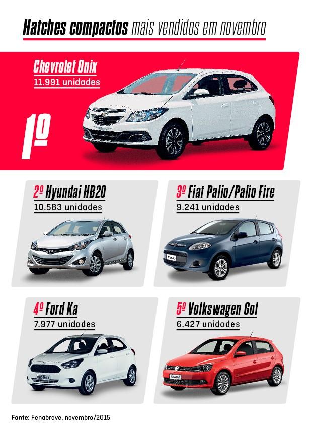 Os mais vendidos de novembro: hatches compactos (Foto: Autoesporte)
