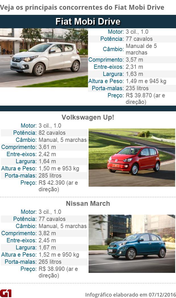 Fiat Mobi Drive concorrentes (Foto: Divulgação)
