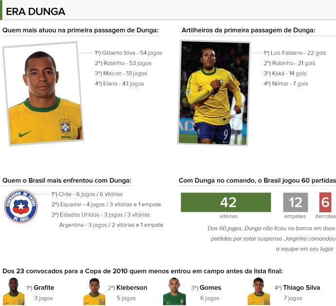 INFO - Números era Dunga (Foto: Editoria de Arte)