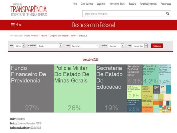 Gastos com pessoal do poder executivo em MG são expostos no Portal da Transparência (Foto: Portal da Transparência/Reprodução)