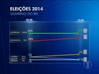 No RN, Ibope aponta: Dilma, 51%, Marina, 22%, e Aécio, 6%