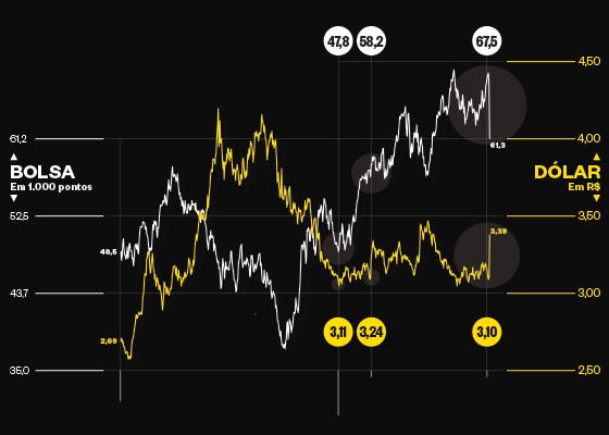 PADRÃO O mercado financeiro tem movimentos típicos: se as expectativas melhoram, o dólar (linha amarela) cai e a Bolsa (linha branca) sobe. Isso ocorreu a partir de janeiro de 2016, quando se tornou palpável a possibilidade de Dilma Rousseff sofrer impeachment e o país seguir outra política econômica (Foto: ÉPOCA)