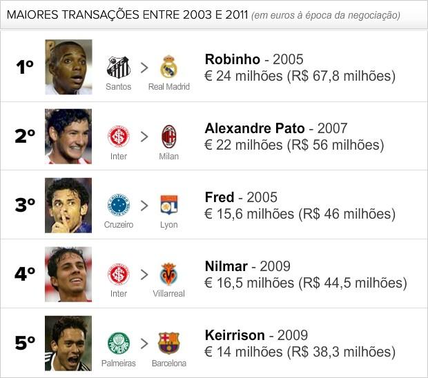 info correção clubes mais lucraram negociações (Foto: arte esporte)